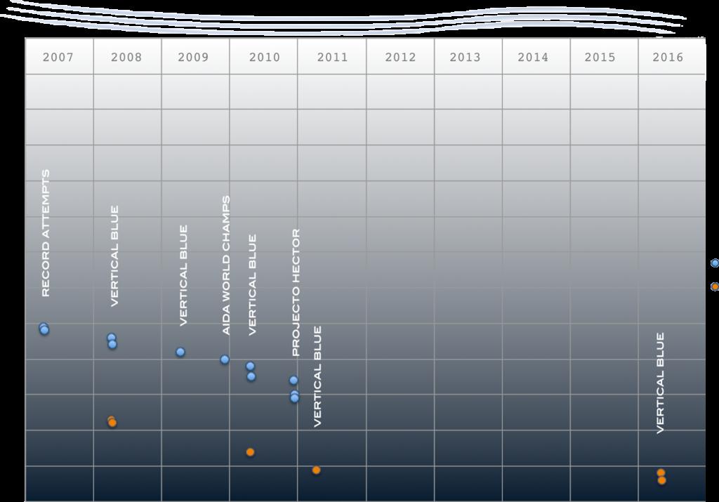 william-trubridge-freediving-records-timeline