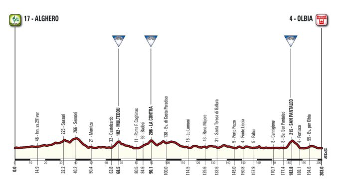 El Giro D'Itàlia Del Centenari Sortirà Des De L'Alguer