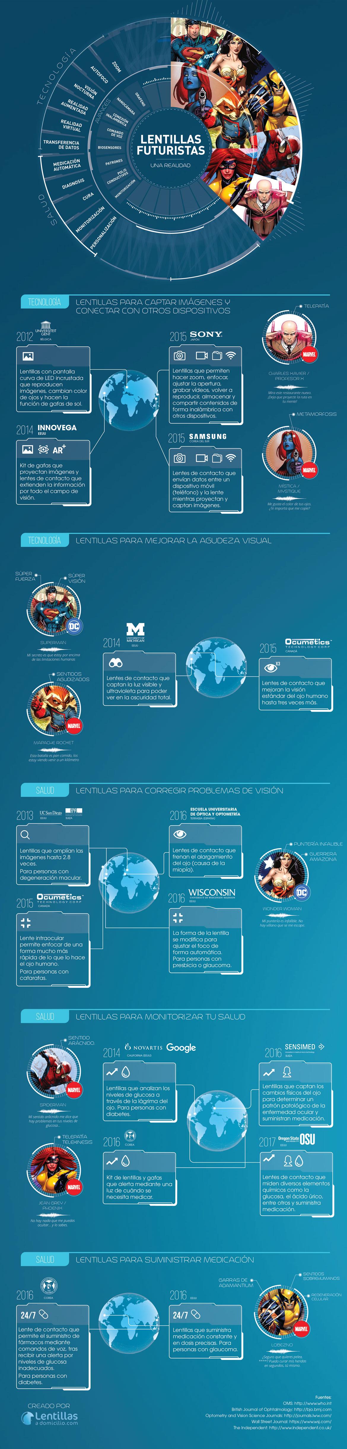 infografia-lentillas-inteligentes
