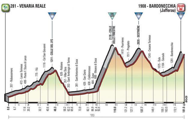 19a etapa Giro